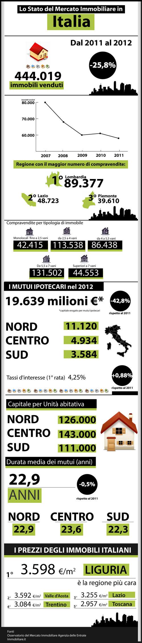 Situazione Mercato Immobiliare 2011-2012
