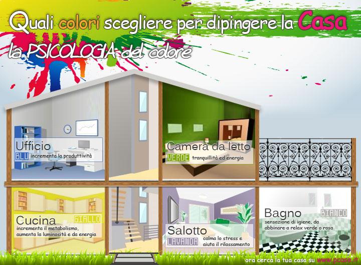La Psicologia del Colore. Dipingere Casa
